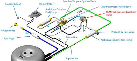 JTG HP or LPG for TSI