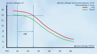The change of ignition voltage depending on the type of fuel