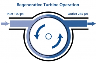 Regenerative turbine operation scheme